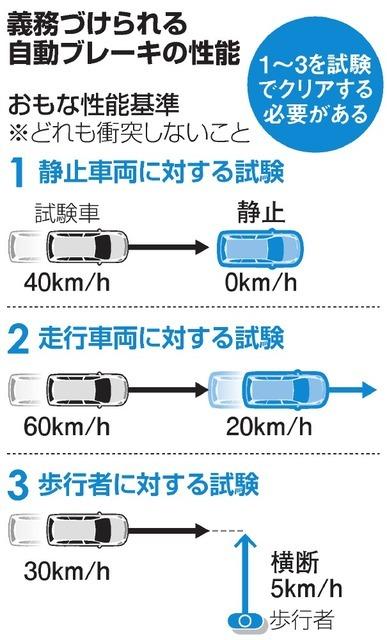 【国交省】自動ブレーキの取り付けを義務化 政府方針で2021年度から実施