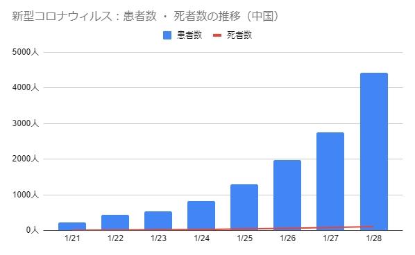 新型肺炎 死者 が106人に 感染者 は中国で4428人に急増