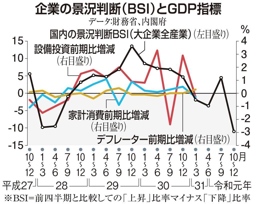 消費税10%の「ヤバい影響」 日本は再びデフレモードに向かうのか