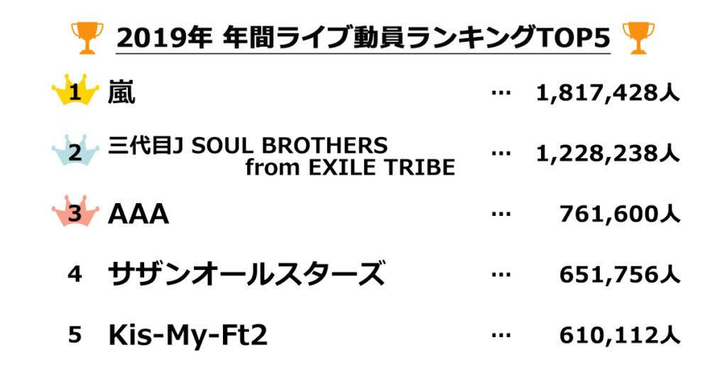 2019年 ライブ動員ランキング 1位は「嵐」2位「三代目」3位「AAA」