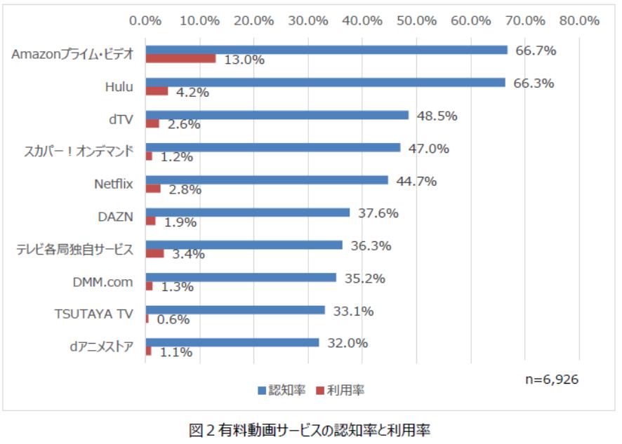 有料動画配信サービスの利用率 Amazon Prime Videoは13.0%、Hulu4.2%、Netflix2.8%、DAZN1.9%