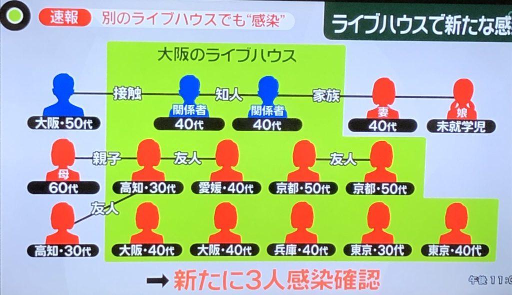 ライブハウス感染14人に 大阪 別の店にも波及か